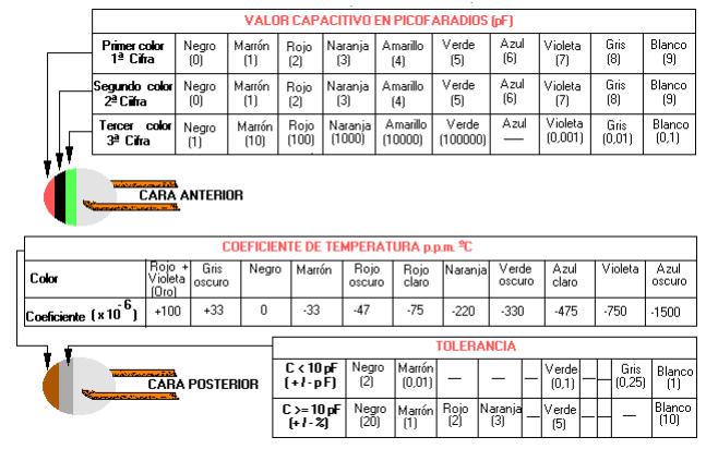tabla de valor de el condensador  Grupo 1