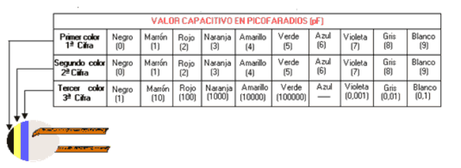 tabla de valor de el condensador  Grupo 2