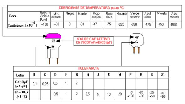 tabla de valor de el condensador Grupo 1 y 2