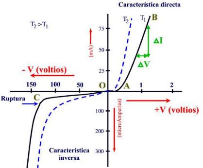 Gráfica del la curva de tensión en directa e inversa del diodo
