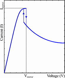 Curva Característica del diodo gunn