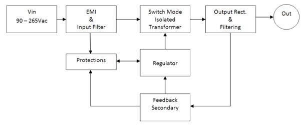 Diagrama básico de una fuente alimentación conmutada