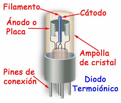 Composición de la válvula termoiónica