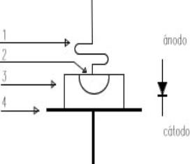 Estructura interna del diodo de punta de contacto