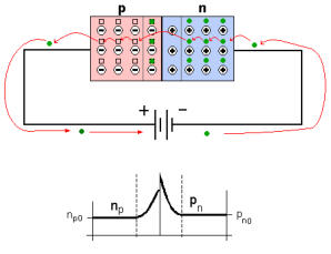 Esquema de la polarización directa del diodo