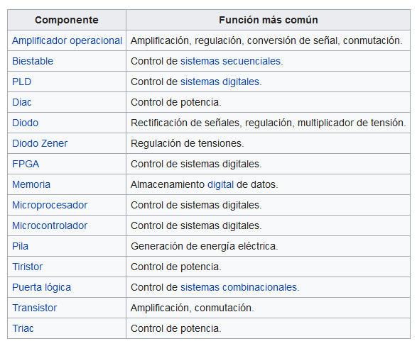 Listado de componentes activos y su función