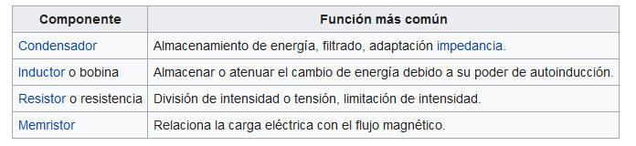 Listado de componentes pasivos y su función