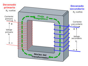 Inducción electromagnética a través del núcleo de un transformador