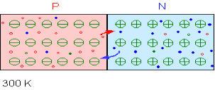 Paso de la corriente a través de dos materiales unidos N y P
