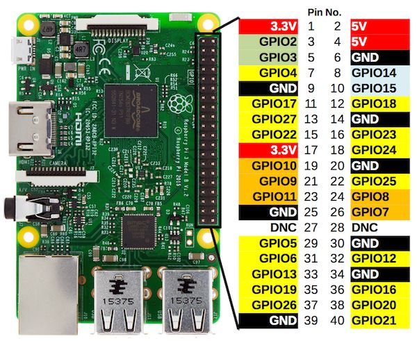 Conector GPIO de Raspberry Pi