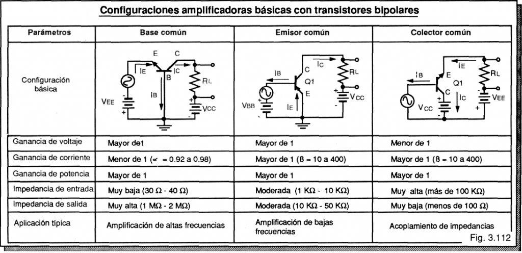 Tres tipos de esquemas básicos para utilización analógica de los transistores