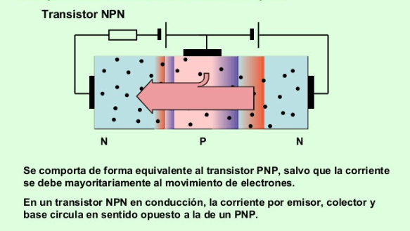 Movimiento de los electrones en el transistor NPN