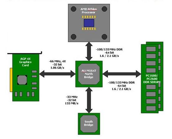 Diagrama de conexión del BUS frontal FSB