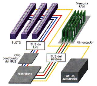 Diagrama conexión BUS memoria