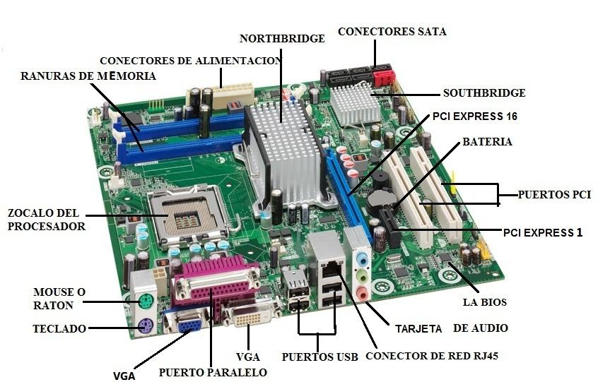 Distribución de los componentes de la placa Base