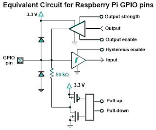 Equivalente electrónico de un terminal GPIO
