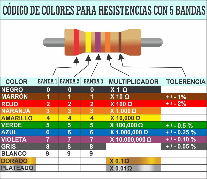 Tabla con los código colores 5 bandas