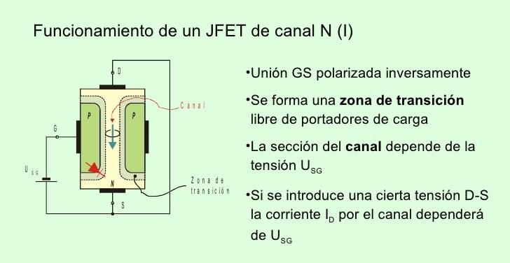 Funcionamiento de un JFET de canal (I)