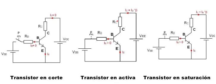 Zona de funcionamiento del Transistor Bipolar