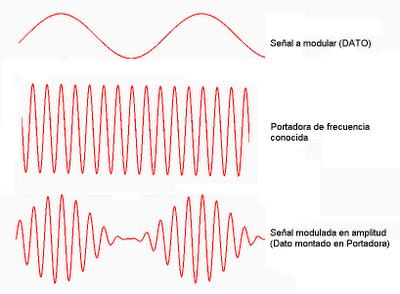 Proceso de modulación por amplitud de una señal