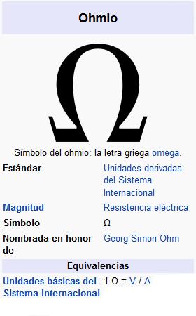 Representación de la unidad de medida de la resistencia