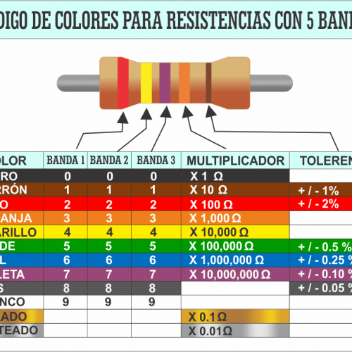 Tabla con el código de color a 5 bandas