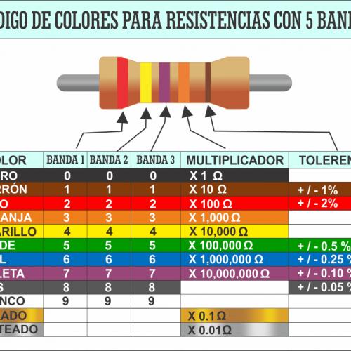 Tabla con el código de color a 5 bandas